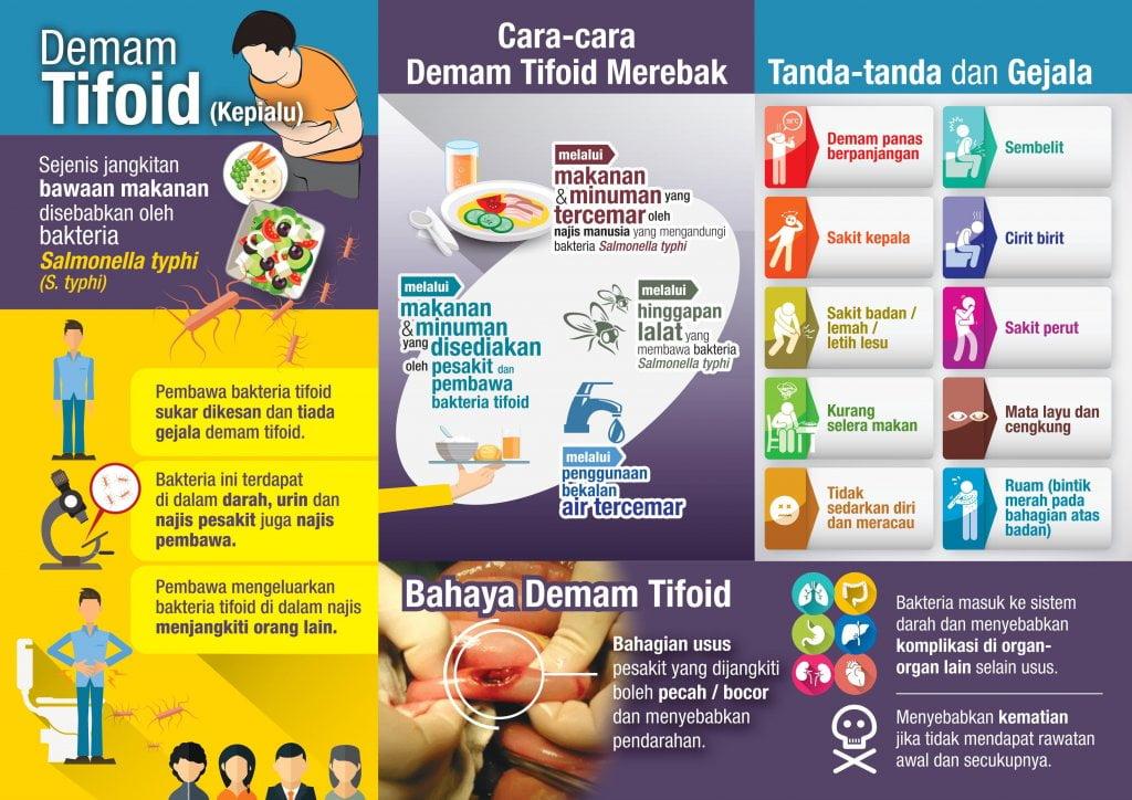 Poster Cara Typhoid merebak oleh Kementerian Kesihatan Malaysia